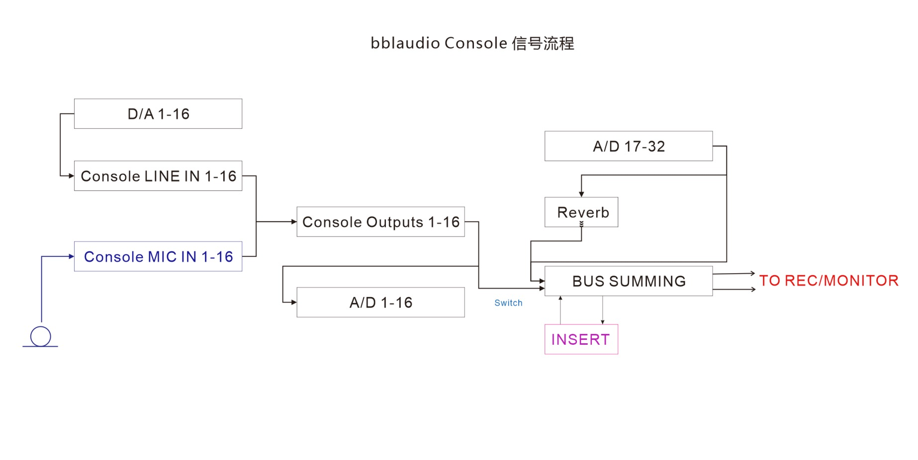 console 链接