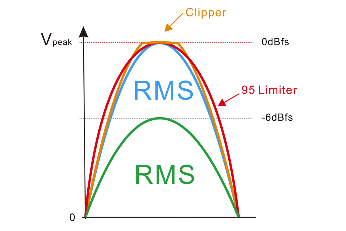 95 limiter RMS-3
