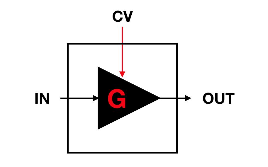 VCA 原理